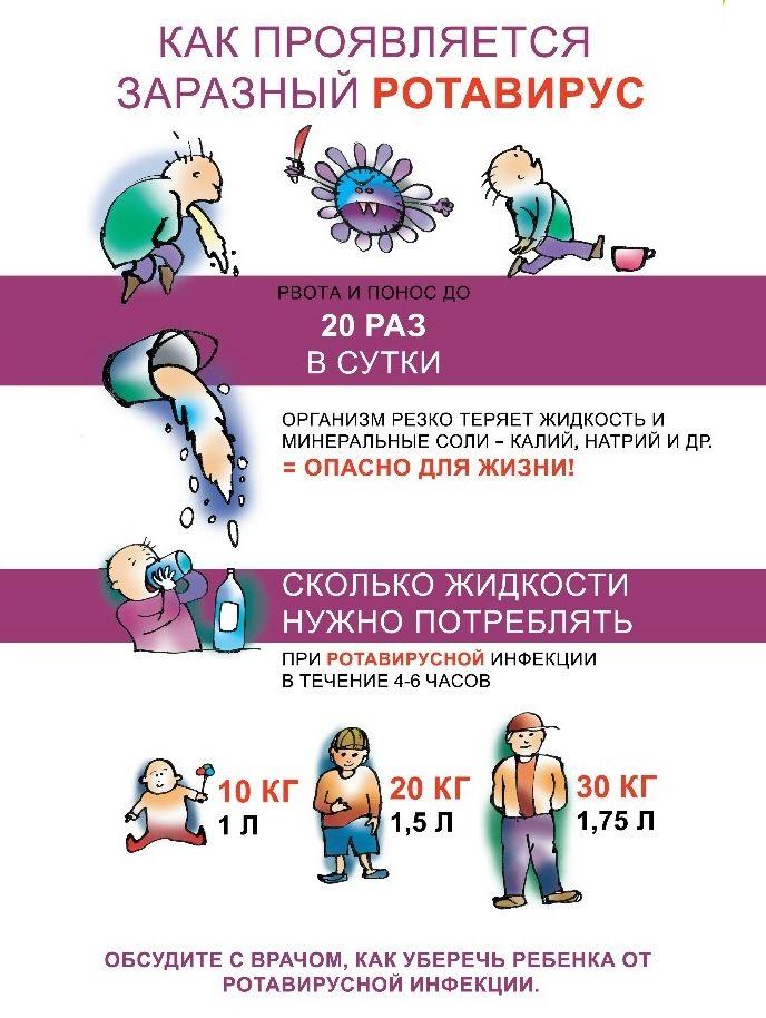 Сколько длится диета при ротавирусе